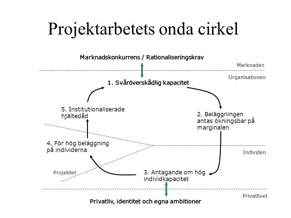Projektarbetets onda cirkel 1. Svåröverskådlig kapacitet Marknadskonkurrens / Rationaliseringskrav 2. Beläggningen antas ökningsbar på marginalen 3. A