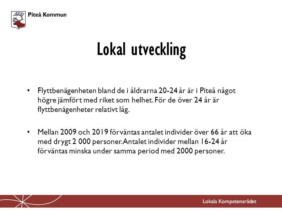 Flyttbenägenheten bland de i åldrarna 20-24 år är i Piteå något högre jämfört med riket som helhet.
