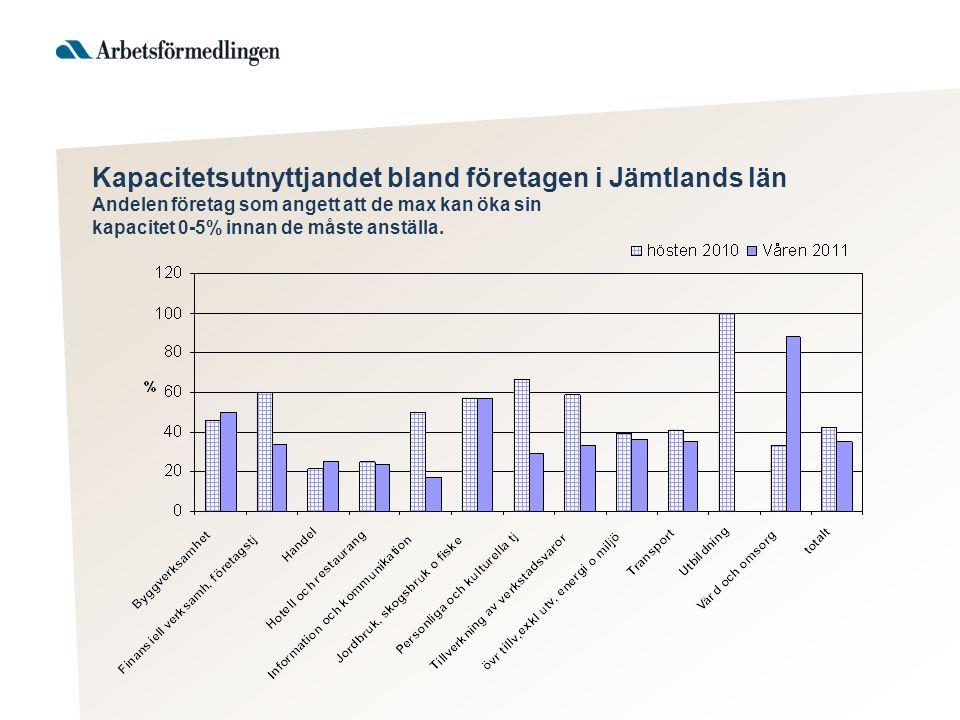 Kapacitetsutnyttjandet bland företagen i Jämtlands län Andelen företag som angett att de max kan öka sin kapacitet 0-5% innan de måste anställa.