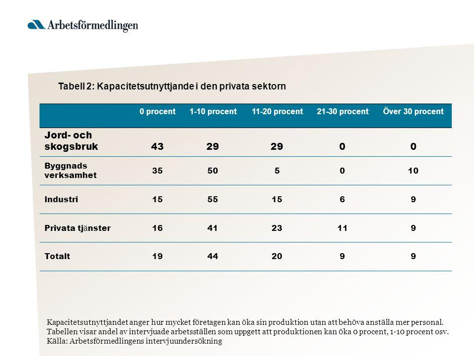 Tabell 2: Kapacitetsutnyttjande i den privata sektorn 0 procent1-10 procent11-20 procent21-30 procentÖver 30 procent Jord- och skogsbruk4329 00 Byggna