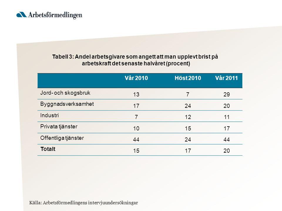 Tabell 3: Andel arbetsgivare som angett att man upplevt brist på arbetskraft det senaste halvåret (procent) Vår 2010Höst 2010Vår 2011 Jord- och skogsb