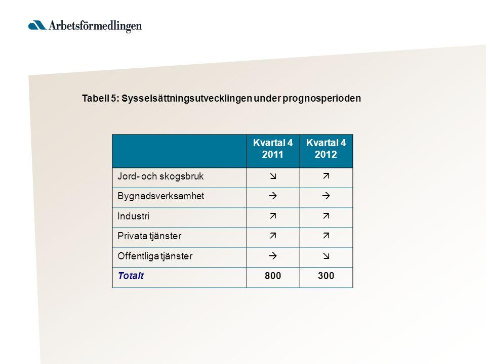 Tabell 5: Sysselsättningsutvecklingen under prognosperioden Kvartal 4 2011 Kvartal 4 2012 Jord- och skogsbruk  Bygnadsverksamhet  Industri  Priv