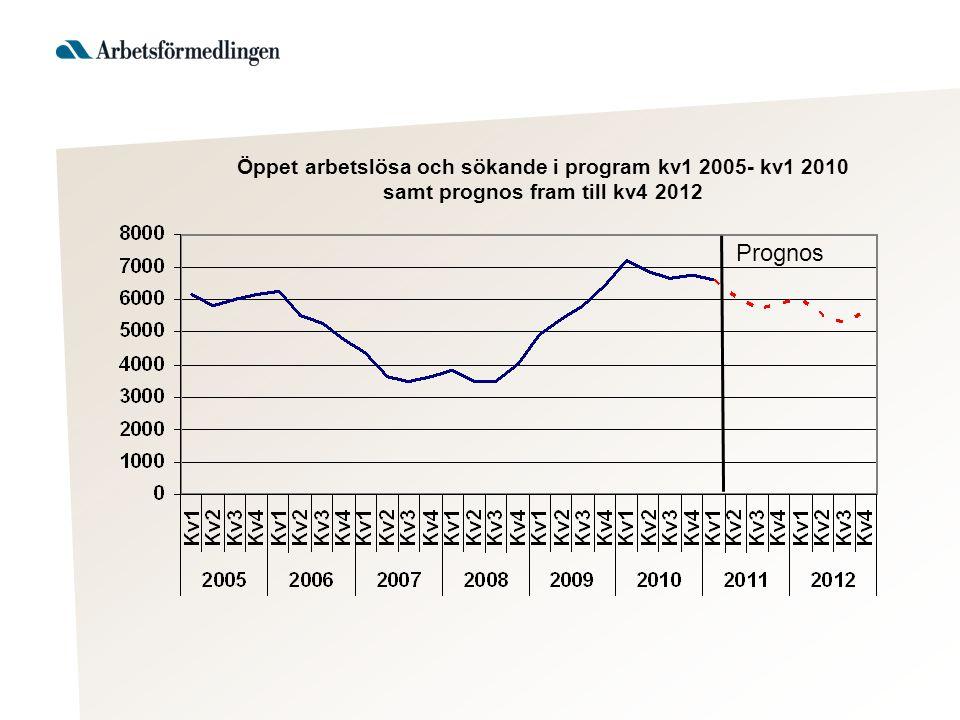 Öppet arbetslösa och sökande i program kv1 2005- kv1 2010 samt prognos fram till kv4 2012 Prognos