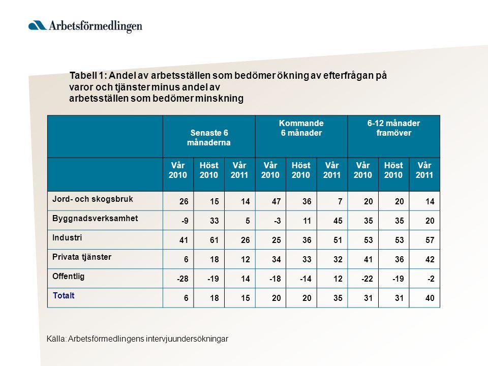 Tabell 1: Andel av arbetsställen som bedömer ökning av efterfrågan på varor och tjänster minus andel av arbetsställen som bedömer minskning Källa: Arb