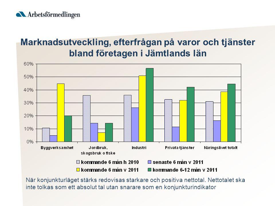 Marknadsutveckling, efterfrågan på varor och tjänster bland företagen i Jämtlands län När konjunkturläget stärks redovisas starkare och positiva netto