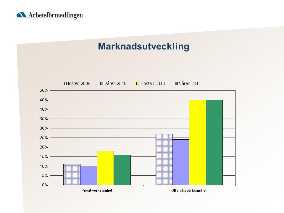 Marknadsutveckling