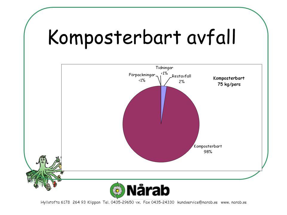 Hyllstofta 6178 264 93 Klippan Tel. 0435-29650 vx. Fax 0435-24330 kundservice@narab.se www. narab.se Komposterbart avfall