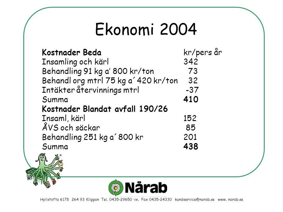 Ekonomi 2004 Kostnader Bedakr/pers år Insamling och kärl342 Behandling 91 kg a' 800 kr/ton 73 Behandl org mtrl 75 kg a´420 kr/ton 32 Intäkter återvinn