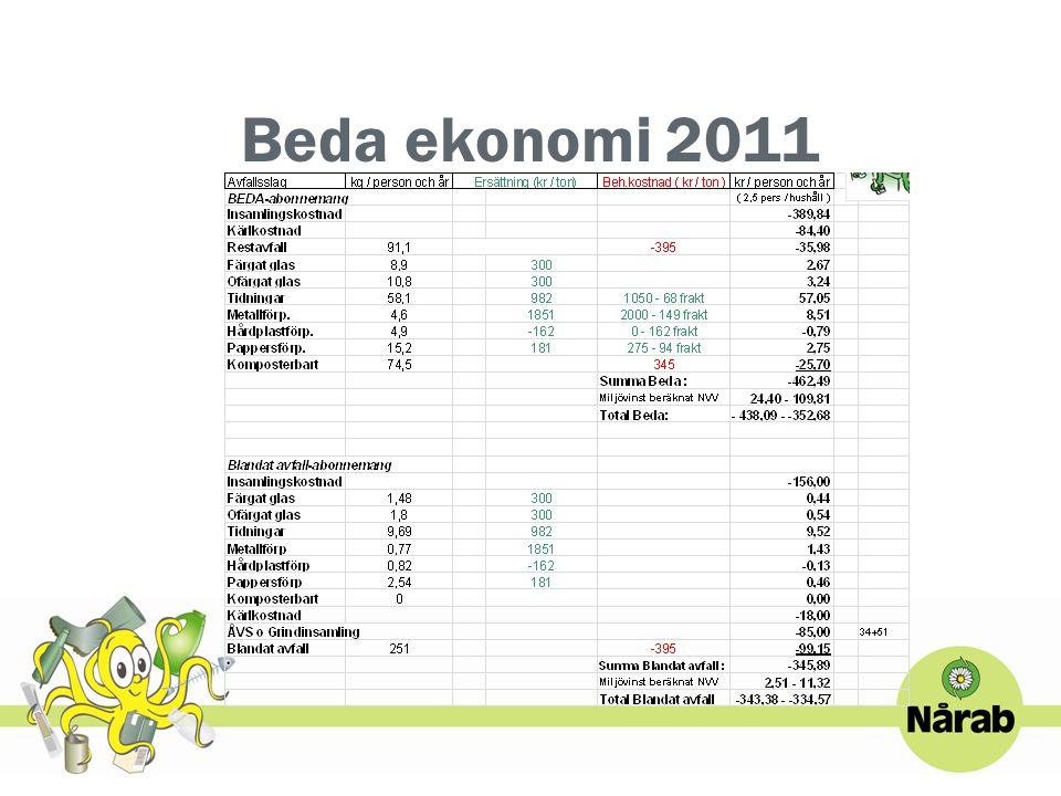 Beda ekonomi 2011