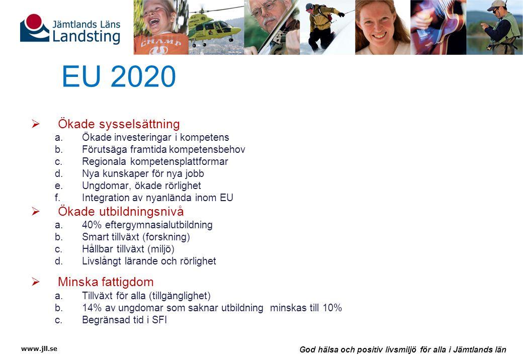 www.jll.se God hälsa och positiv livsmiljö för alla i Jämtlands län EU 2020  Ökade sysselsättning a.Ökade investeringar i kompetens b.Förutsäga framtida kompetensbehov c.Regionala kompetensplattformar d.Nya kunskaper för nya jobb e.Ungdomar, ökade rörlighet f.Integration av nyanlända inom EU  Ökade utbildningsnivå a.40% eftergymnasialutbildning b.Smart tillväxt (forskning) c.Hållbar tillväxt (miljö) d.Livslångt lärande och rörlighet  Minska fattigdom a.Tillväxt för alla (tillgänglighet) b.14% av ungdomar som saknar utbildning minskas till 10% c.Begränsad tid i SFI