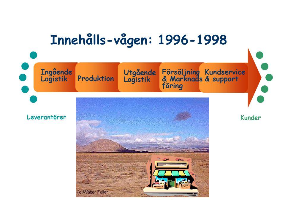 Innehålls-vågen: 1996-1998 Leverantörer Kunder Ingående Logistik Utgående Logistik Försäljning & Marknads föring Kundservice & support Produktion