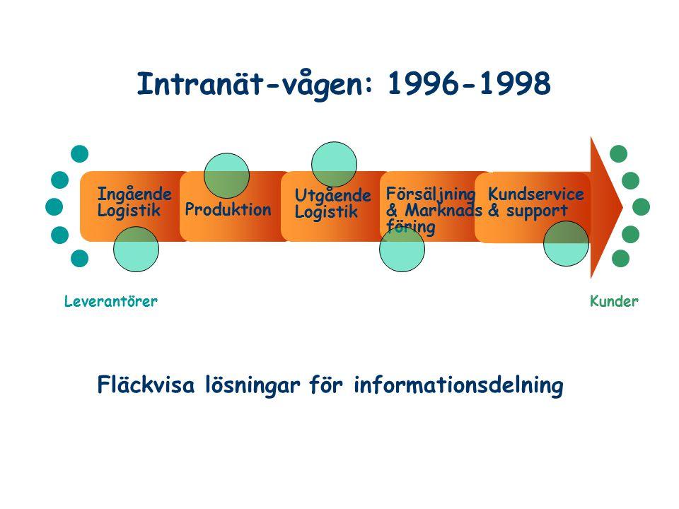 Intranät-vågen: 1996-1998 LeverantörerKunder Ingående Logistik Utgående Logistik Försäljning & Marknads föring Kundservice & support Produktion Fläckv