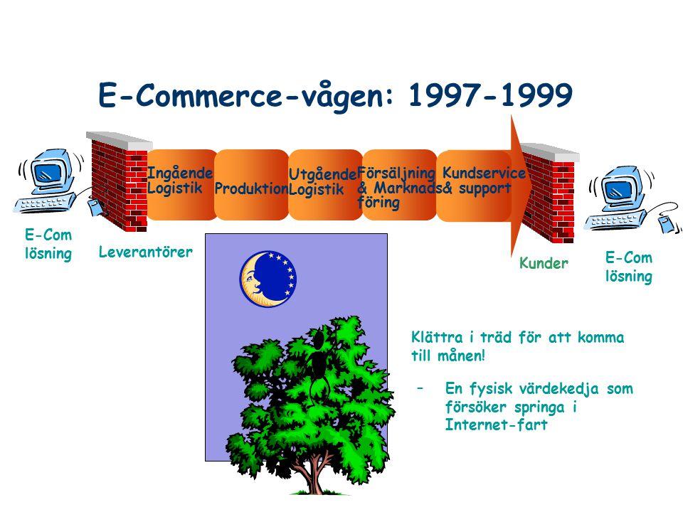 E-Commerce-vågen: 1997-1999 Leverantörer Kunder Ingående Logistik Utgående Logistik Försäljning & Marknads föring Kundservice & support Produktion E-C