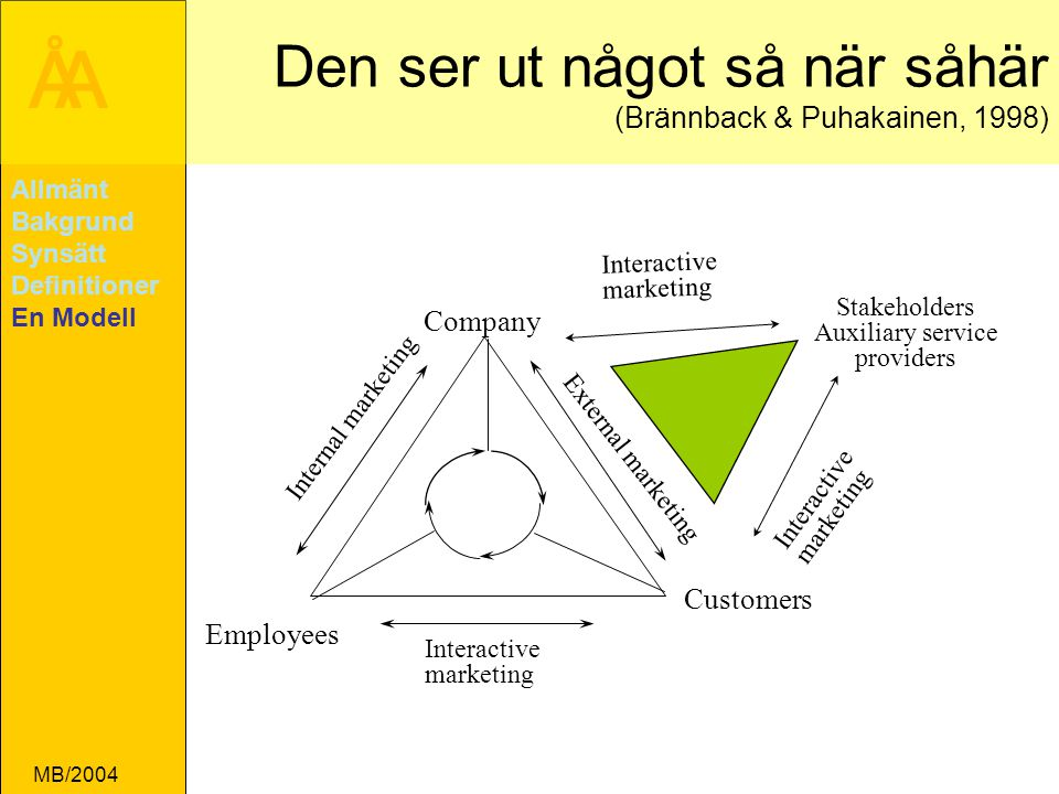 ÅA MB/2004 Customers Company Employees Interactive marketing Internal marketing External marketing Stakeholders Auxiliary service providers Interactiv