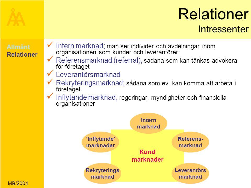 ÅA MB/2004 Relationer Intressenter Intern marknad; man ser individer och avdelningar inom organisationen som kunder och leverantörer Referensmarknad (referral); sådana som kan tänkas advokera för företaget Leverantörsmarknad Rekryteringsmarknad; sådana som ev.