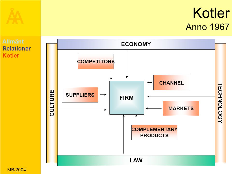 ÅA MB/2004 Kotler Anno 1967 FIRM SUPPLIERS CHANNEL COMPLEMENTARY PRODUCTS COMPETITORS CULTURE TECHNOLOGY LAW ECONOMY MARKETS Allmänt Relationer Kotler