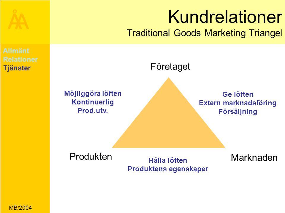 ÅA MB/2004 Kundrelationer Traditional Goods Marketing Triangel Företaget Produkten Marknaden Hålla löften Produktens egenskaper Möjliggöra löften Kontinuerlig Prod.utv.