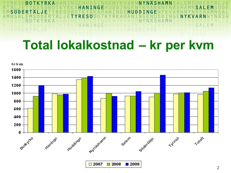 2 Total lokalkostnad – kr per kvm