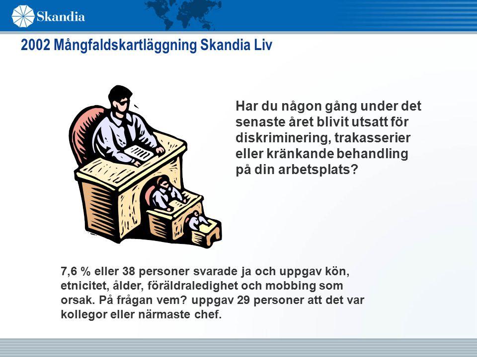 2002 Mångfaldskartläggning Skandia Liv Har du någon gång under det senaste året blivit utsatt för diskriminering, trakasserier eller kränkande behandling på din arbetsplats.