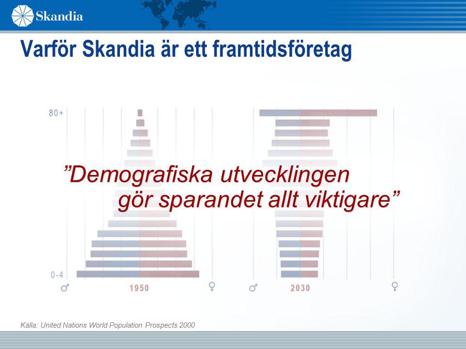 Varför Skandia är ett framtidsföretag gör sparandet allt viktigare Demografiska utvecklingen Källa: United Nations World Population Prospects 2000