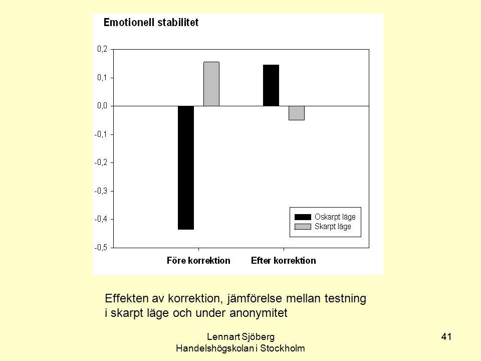 Lennart Sjöberg Handelshögskolan i Stockholm 41 Effekten av korrektion, jämförelse mellan testning i skarpt läge och under anonymitet