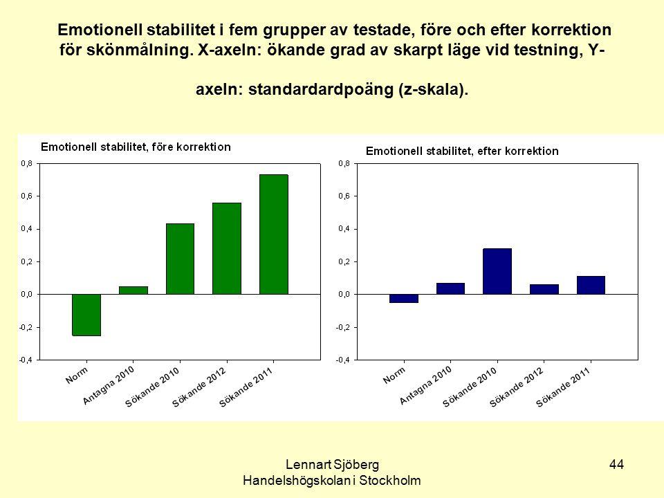 Lennart Sjöberg Handelshögskolan i Stockholm 44 Emotionell stabilitet i fem grupper av testade, före och efter korrektion för skönmålning. X-axeln: ök