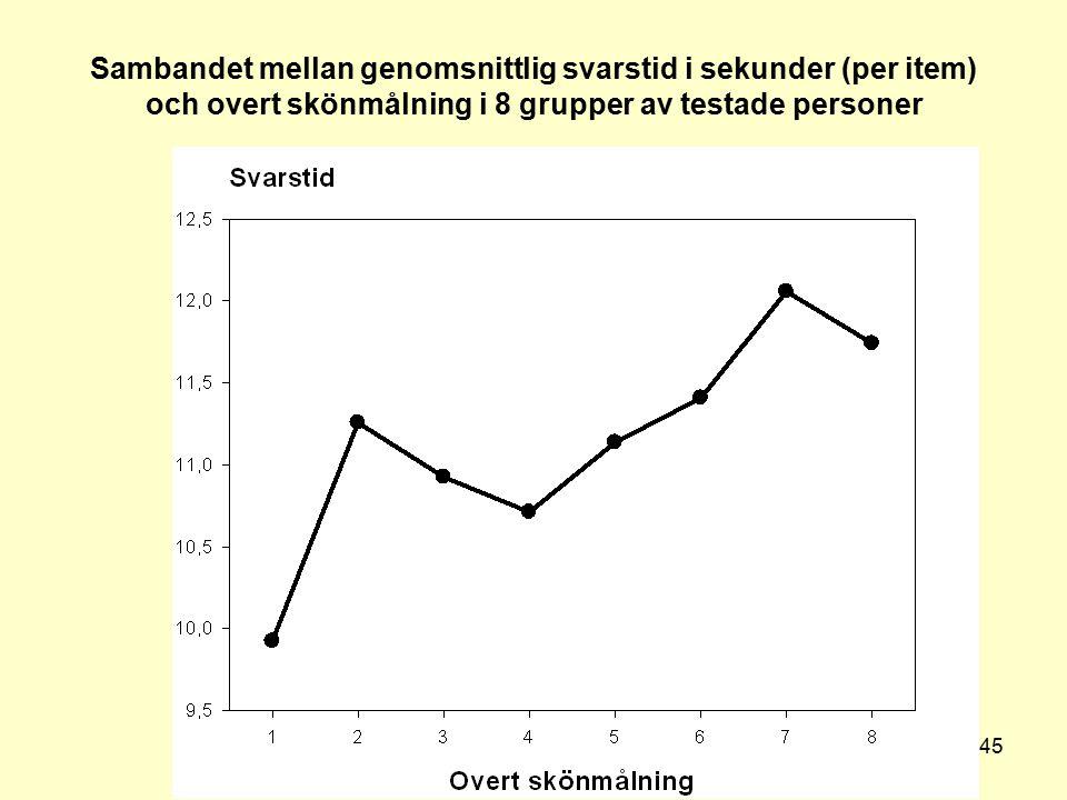 Lennart Sjöberg Handelshögskolan i Stockholm 45 Sambandet mellan genomsnittlig svarstid i sekunder (per item) och overt skönmålning i 8 grupper av tes