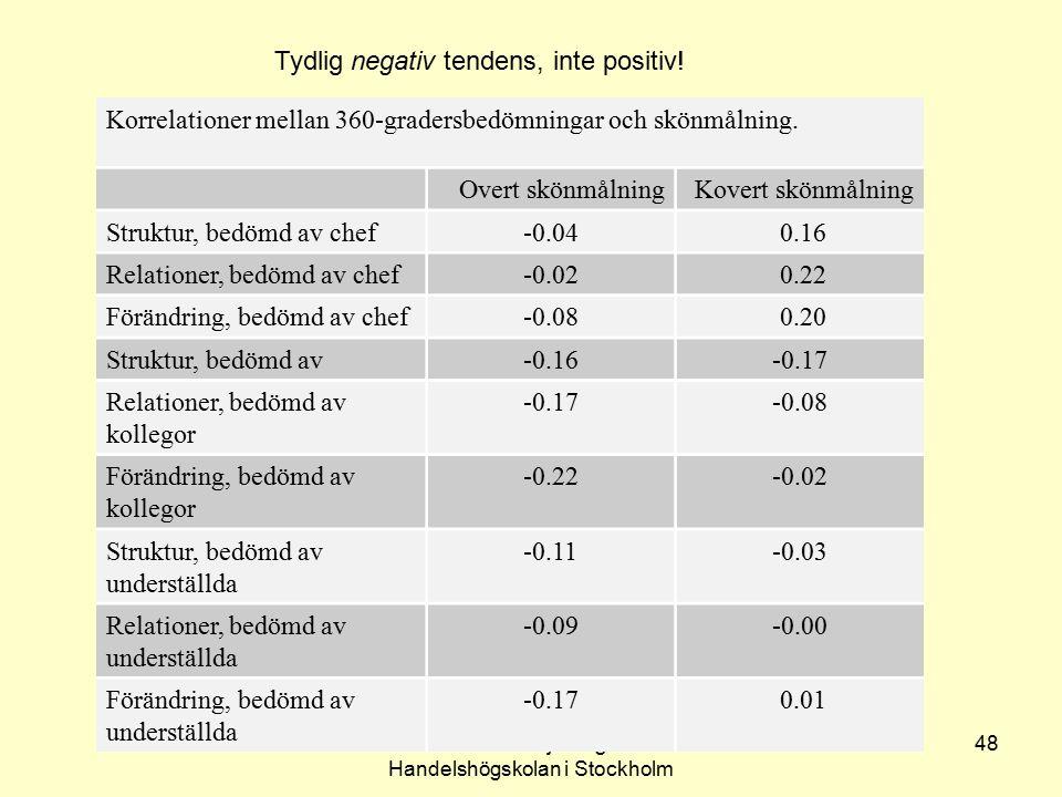 Lennart Sjöberg Handelshögskolan i Stockholm 48 Korrelationer mellan 360-gradersbedömningar och skönmålning. Overt skönmålningKovert skönmålning Struk