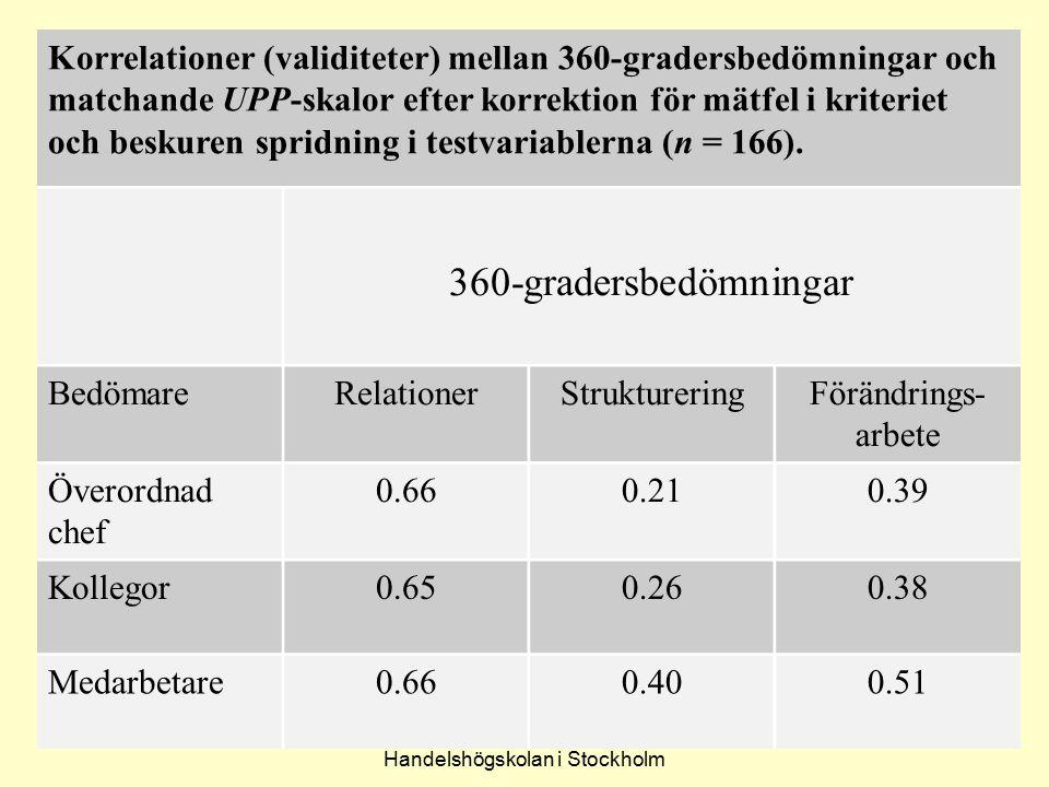 Lennart Sjöberg Handelshögskolan i Stockholm 64 Korrelationer (validiteter) mellan 360-gradersbedömningar och matchande UPP-skalor efter korrektion fö