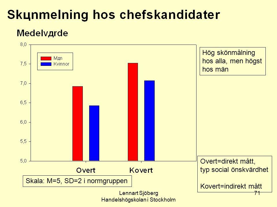 Lennart Sjöberg Handelshögskolan i Stockholm 71 Skala: M=5, SD=2 i normgruppen Hög skönmålning hos alla, men högst hos män Overt=direkt mått, typ soci