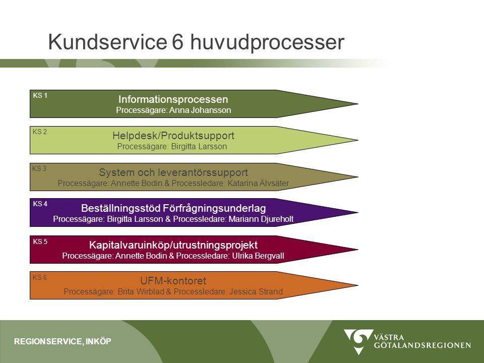 Kundservice 6 huvudprocesser REGIONSERVICE, INKÖP Informationsprocessen Processägare: Anna Johansson Helpdesk/Produktsupport Processägare: Birgitta La