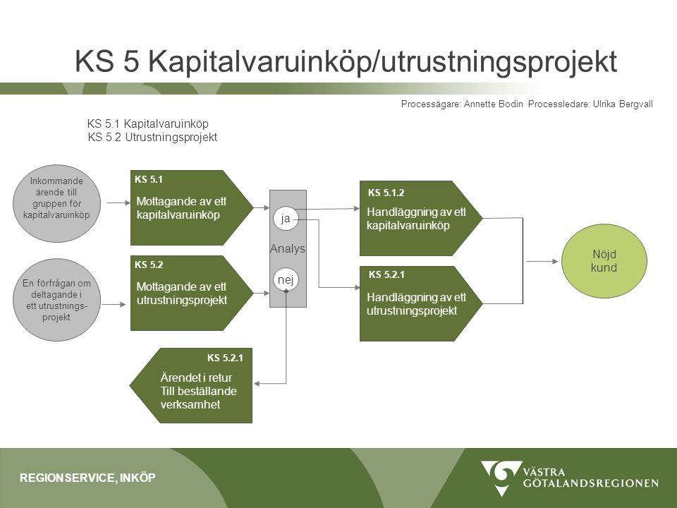 KS 5 Kapitalvaruinköp/utrustningsprojekt REGIONSERVICE, INKÖP Processägare: Annette Bodin Processledare: Ulrika Bergvall KS 5.1 Kapitalvaruinköp KS 5.
