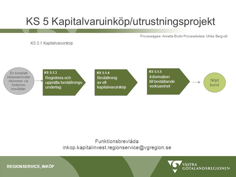 KS 5 Kapitalvaruinköp/utrustningsprojekt REGIONSERVICE, INKÖP Processägare: Annette Bodin Processledare: Ulrika Bergvall KS 5.1 Kapitalvaruinköp Regis