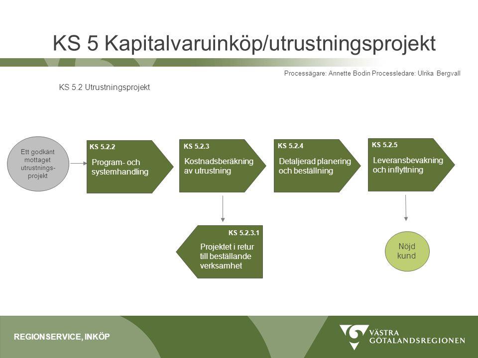 KS 5 Kapitalvaruinköp/utrustningsprojekt REGIONSERVICE, INKÖP Processägare: Annette Bodin Processledare: Ulrika Bergvall KS 5.2 Utrustningsprojekt Pro