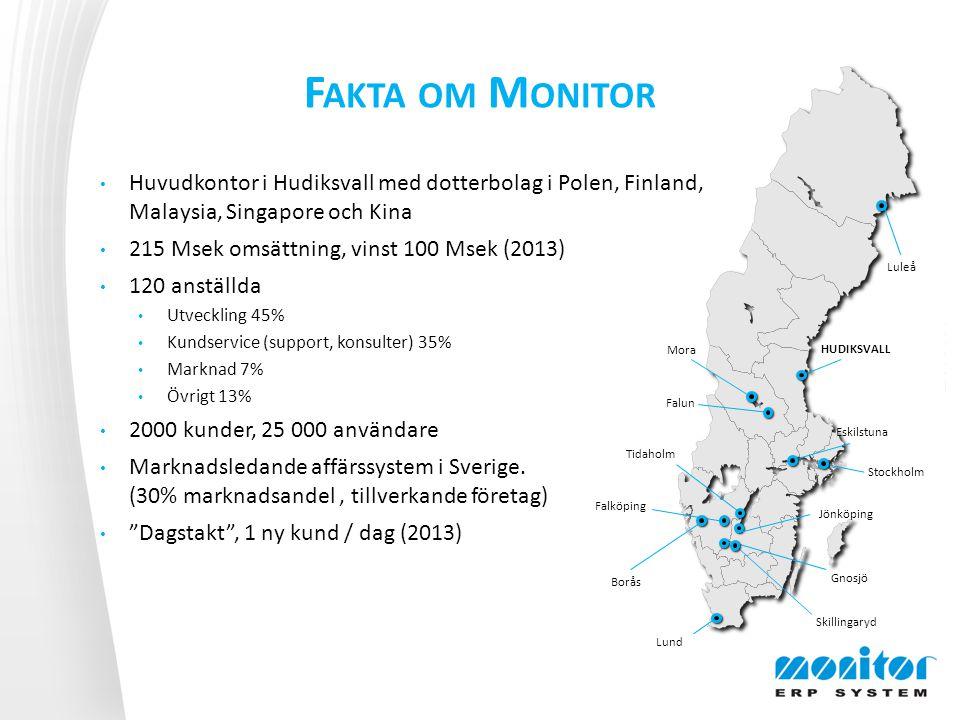 F AKTA OM M ONITOR Huvudkontor i Hudiksvall med dotterbolag i Polen, Finland, Malaysia, Singapore och Kina 215 Msek omsättning, vinst 100 Msek (2013) 120 anställda Utveckling 45% Kundservice (support, konsulter) 35% Marknad 7% Övrigt 13% 2000 kunder, 25 000 användare Marknadsledande affärssystem i Sverige.