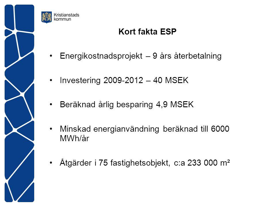 Kort fakta ESP Energikostnadsprojekt – 9 års återbetalning Investering 2009-2012 – 40 MSEK Beräknad årlig besparing 4,9 MSEK Minskad energianvändning beräknad till 6000 MWh/år Åtgärder i 75 fastighetsobjekt, c:a 233 000 m²