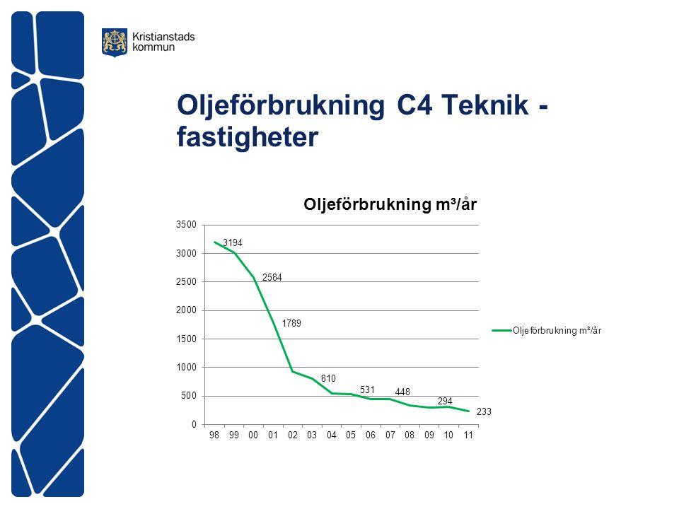 Oljeförbrukning C4 Teknik - fastigheter