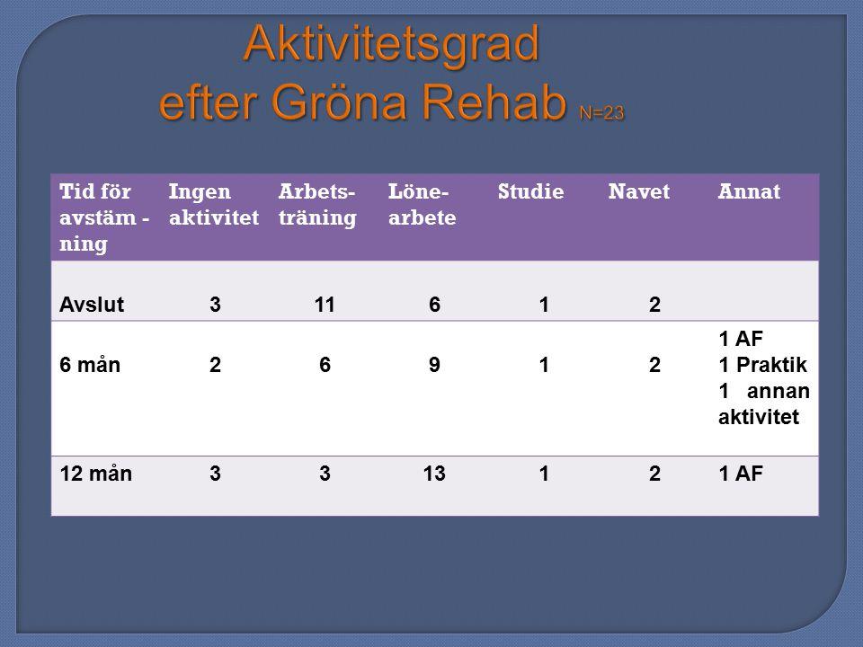 Aktivitetsgrad efter Gröna Rehab N=23 Tid för avstäm - ning Ingen aktivitet Arbets- träning Löne- arbete StudieNavetAnnat Avslut311612 6 mån26912 1 AF
