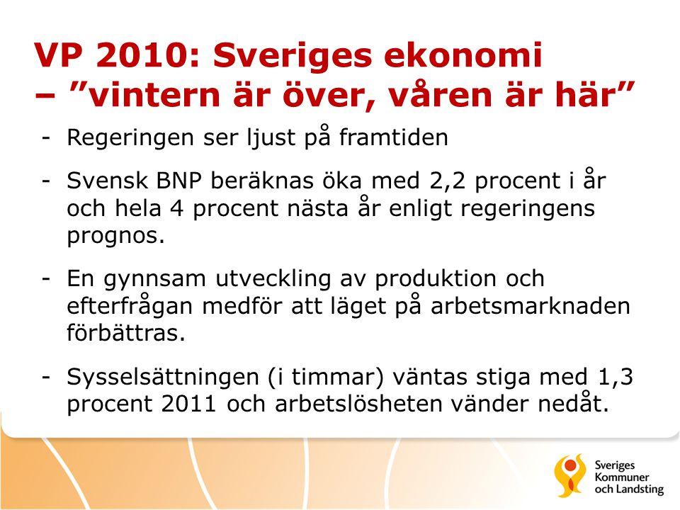 Jämförelser BNP Procentuell förändring av BNP (kalenderkorrigerat) 2009201020112012 BP10 –5,10,33,14,2 VP10 -4,9 2,24,03,9 SKL februari -4,3 3.32,73,0 - Ekonomin har utvecklats starkare - Återhämtningen har kommit tidigare - Hushållens konsumtion betydligt högre - Investeringstillväxten uppreviderad