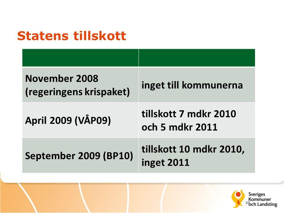 Statens tillskott 25 November 2008 (regeringens krispaket) inget till kommunerna April 2009 (VÅP09) tillskott 7 mdkr 2010 och 5 mdkr 2011 September 2009 (BP10) tillskott 10 mdkr 2010, inget 2011
