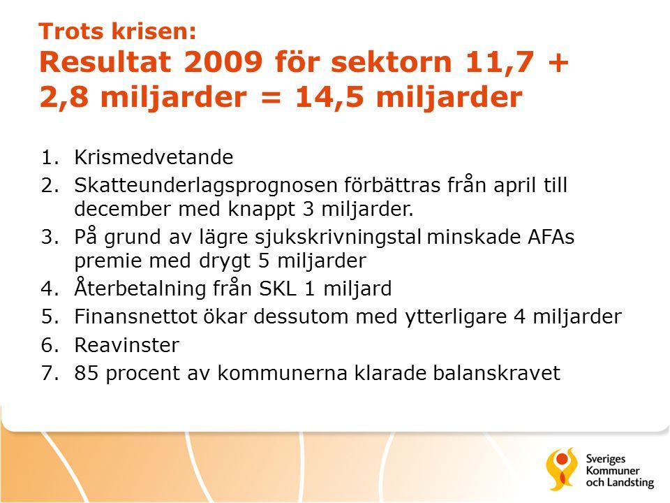 Trots krisen: Resultat 2009 för sektorn 11,7 + 2,8 miljarder = 14,5 miljarder 1.Krismedvetande 2.Skatteunderlagsprognosen förbättras från april till december med knappt 3 miljarder.