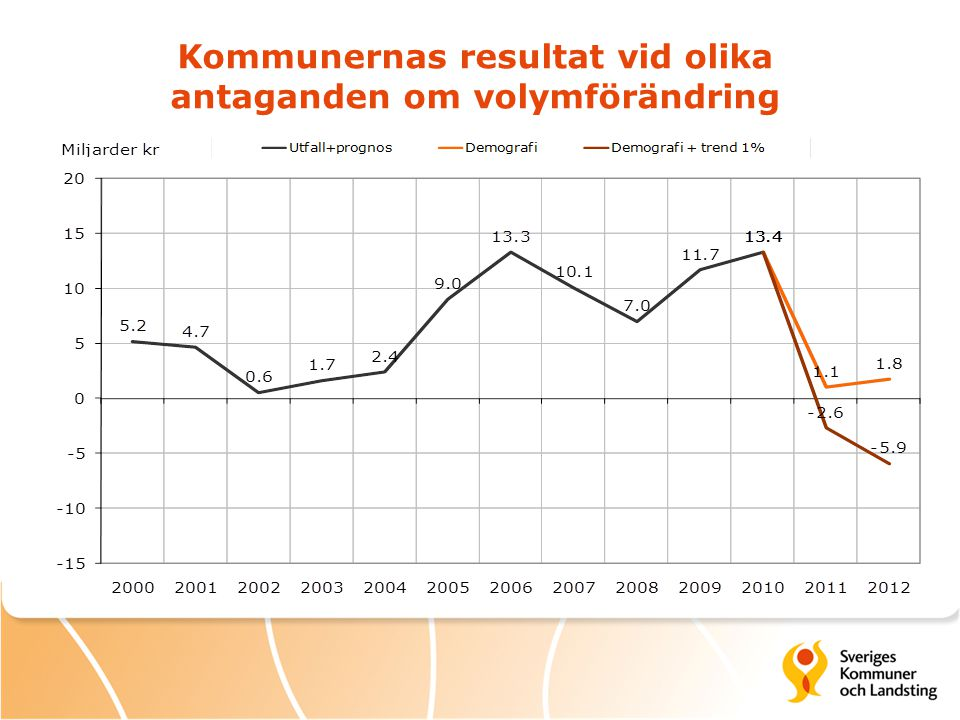 Kommunernas resultat vid olika antaganden om volymförändring