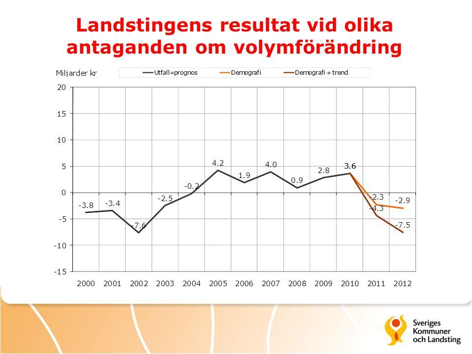 Landstingens resultat vid olika antaganden om volymförändring