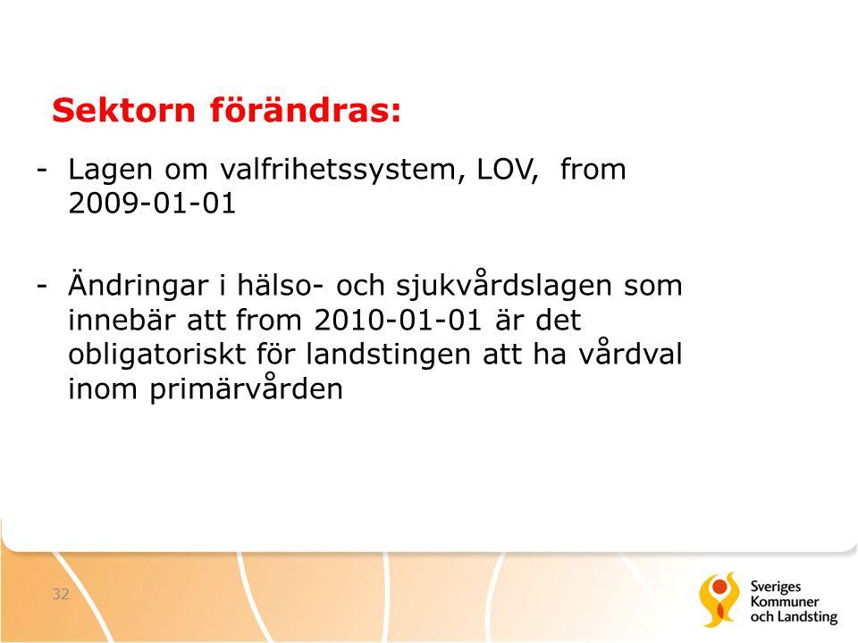 32 Sektorn förändras: -Lagen om valfrihetssystem, LOV, from 2009-01-01 -Ändringar i hälso- och sjukvårdslagen som innebär att from 2010-01-01 är det obligatoriskt för landstingen att ha vårdval inom primärvården