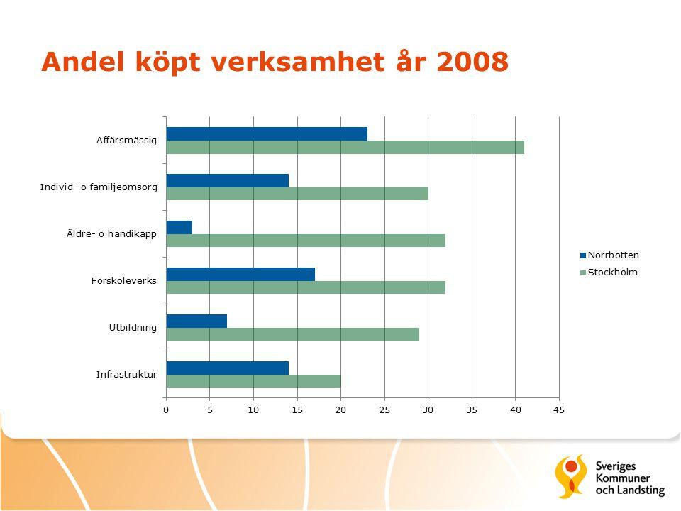 Andel köpt verksamhet år 2008