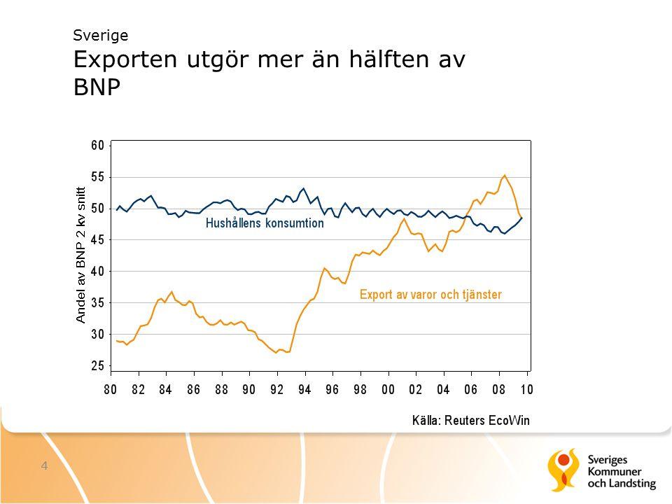 4 Sverige Exporten utgör mer än hälften av BNP
