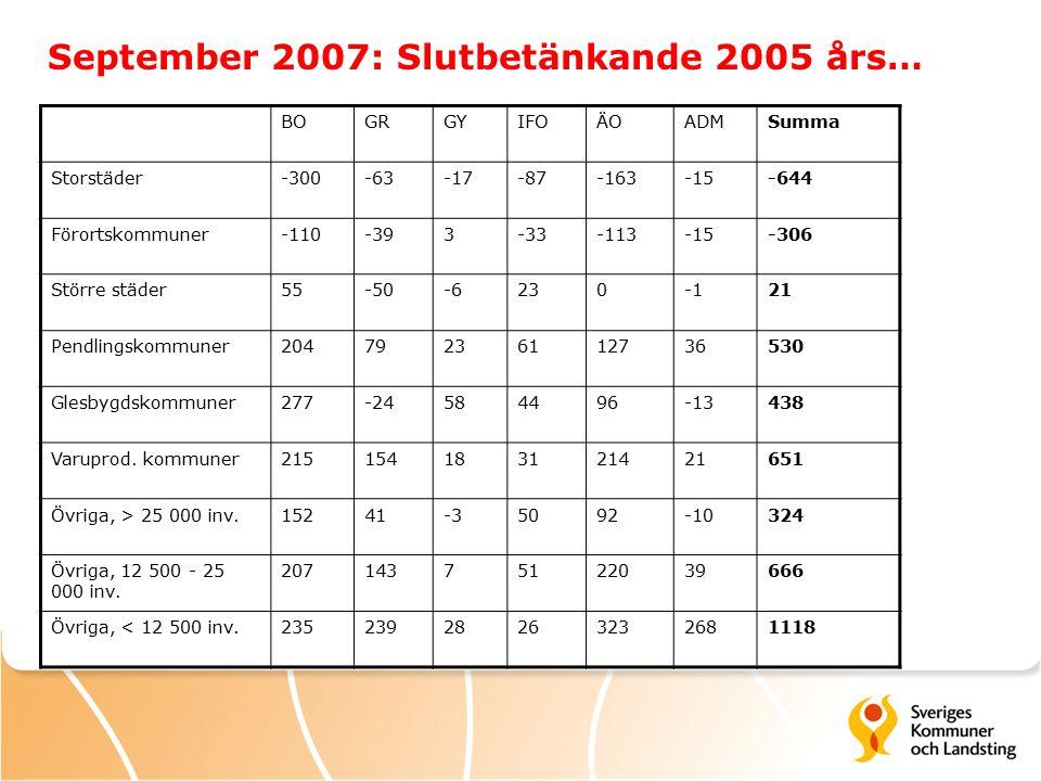 BOGRGYIFOÄOADMSumma Storstäder-300-63-17-87-163-15-644 Förortskommuner-110-393-33-113-15-306 Större städer55-50-623021 Pendlingskommuner20479236112736530 Glesbygdskommuner277-24584496-13438 Varuprod.