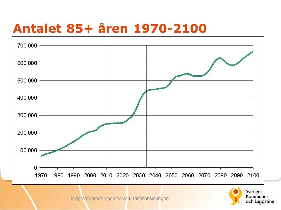 48 Programberedningen för välfärdsfinansieringen Antalet 85+ åren 1970-2100