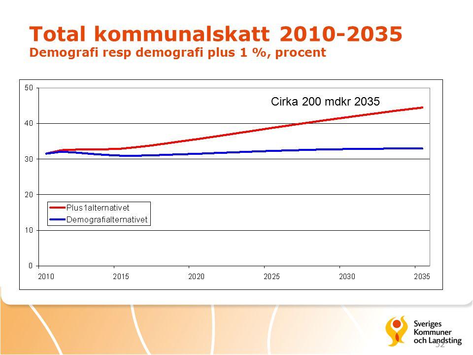 52 Total kommunalskatt 2010-2035 Demografi resp demografi plus 1 %, procent Cirka 200 mdkr 2035
