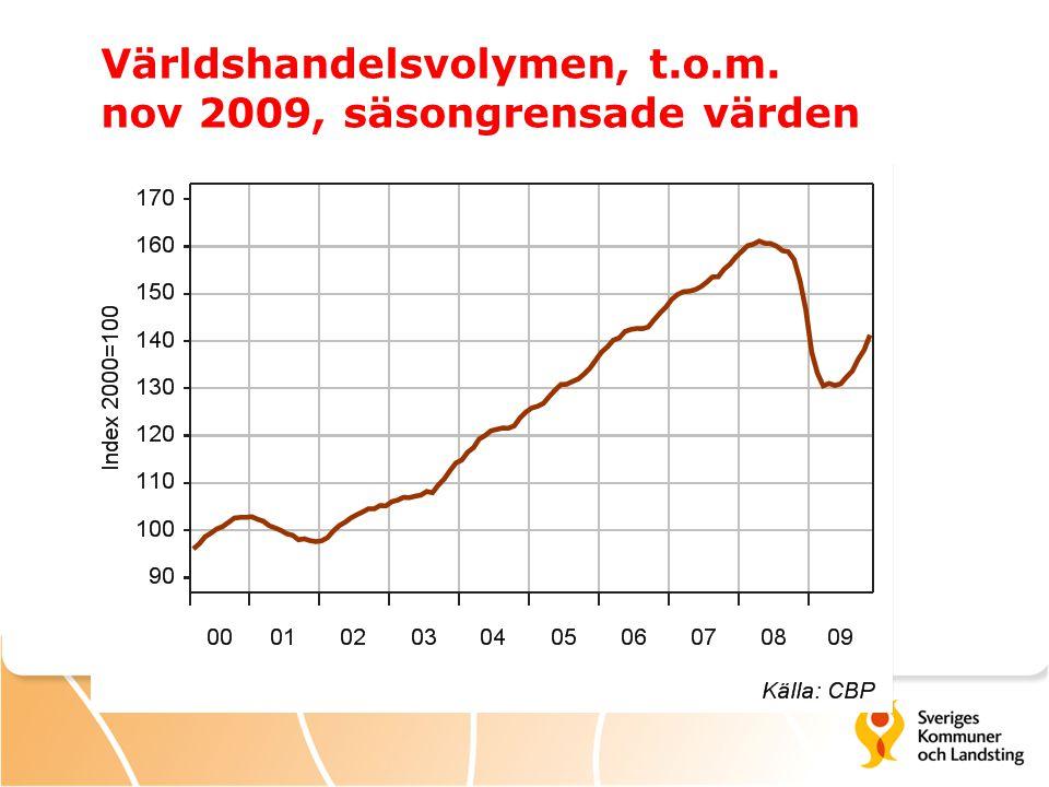 Världshandelsvolymen, t.o.m. nov 2009, säsongrensade värden